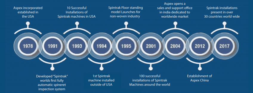 ASPEX INCORPORATED/USA HISTORY & SpinTrak™ KEY FEATURES